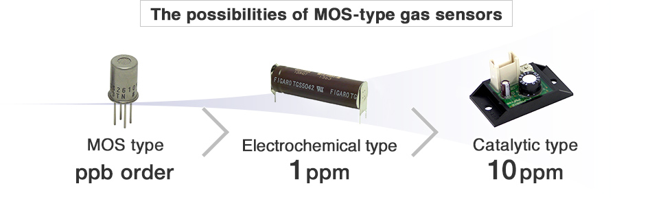 The possibilties of MOS-type gas sensors